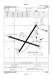Canadian Airport Charts Navigation Sault Ste Marie Airport