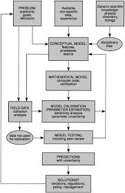 Conceptual Flow Chart Conceptual Models Of Flow And Transport In The Fractured