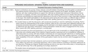 faculty development and mentorship using selected online threaded discussion grading rubric suggestions and guidance
