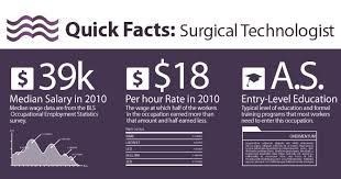 Surgical Tech Salary What Is A Surgical Technologist