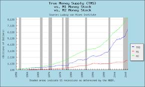 True Money Supply Chart True Money Supply Vs Austrian Money Supply Update Seeking