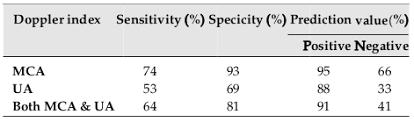 Mca Doppler Normal Values Chart Comparison Of Fetal Middle Cerebral Artery Versus Umbilical
