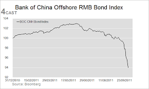 Forex Analysis China Flows Cnh Update Boc Offshore Rmb