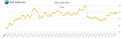 Ddc Charts Dominion Diamond Price History Ddc Stock Price Chart