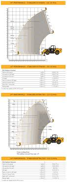 Jcb 535 125 Lifting Chart Jcb 535 125 Loadall Telehandler Hire Prolift Access