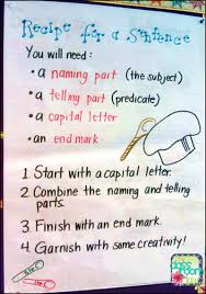Capital Letter Anchor Chart Recipe For A Sentence Anchor Chart The Classroom Key