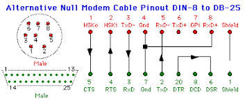 device cables a diagram of a commercial prewired null modem cable for the macintosh is shown below
