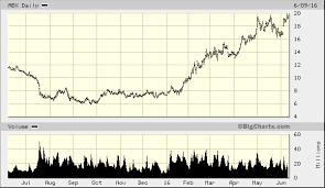 Barrick Gold Corp Abx Advanced Chart Nyse Abx Barrick