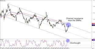 Eur Usd 4 Hour Chart Chart Art Dollar Party With Eur Usd And Usd Chf Babypips Com