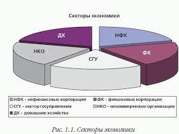 Курсовая работа Финансы некоммерческих организаций ru 3 1 Финансы и финансовые отношения некоммерческих организаций