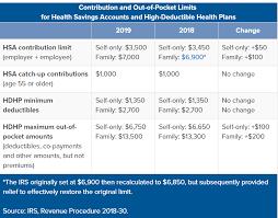 2019 Hsa Contribution Limits Chart New Limits Irs Announces 2019 Hsa Limits Clarity