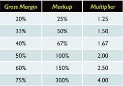 Understanding Gross Margin Printwear