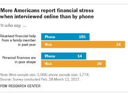 Web And Phone Surveys On Finances Get Slightly Different