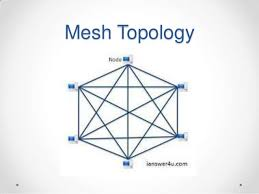 network topology pptmesh topology