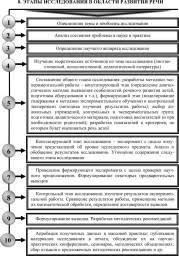 ЭТАПЫ ИССЛЕДОВАНИЯ КОНФЛИКТА это что такое ЭТАПЫ ИССЛЕДОВАНИЯ  этапы исследования в области развития речи
