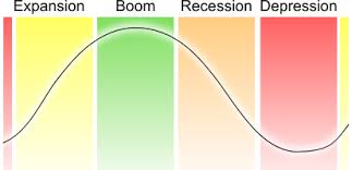 the business cycle definition and phases