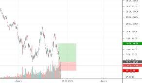 Ugaz Stock Chart Ugaz Stock Price And Chart Amex Ugaz Tradingview