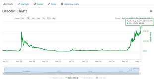 Litecoin Graph Chart Us Dollar To Bitcoin Exchange Rate Is Buying Litecoin Worth It