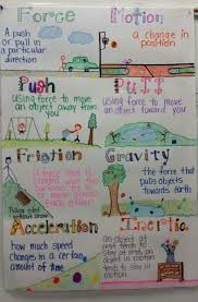 Science Chart Project Matter Unit And Anchor Chart Anchor Charts Fourth Grade