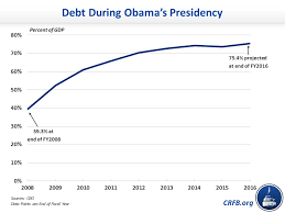 Since Obama Took Office Chart Has President Obama Doubled The National Debt Committee