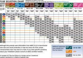 Romex Amp Chart Www Bedowntowndaytona Com