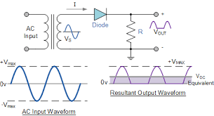 power diodes used as half wave rectifiers half wave rectifier circuit