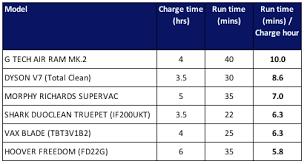 Cordless Vacuum Comparison Chart Best Cordless Vacuum Cleaner Reviews 2019 Top Uk Models