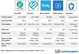 Health Care Sharing Ministries Comparison Chart Chatbots For Healthcare Comparing 5 Current Applications