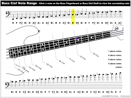 how to read bass sheet music www electricbassnotes com learn the bass fingerboard notes on the