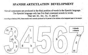 Articulation Development Norms Chart Cse 623 Thom Retsema Home