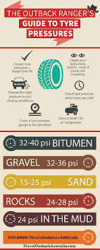 The Outback Rangers Guide To Tyre Pressures