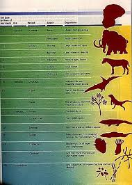 Dinosaur Time Periods Chart Geologic Time Scale Forget Already P Geology Life