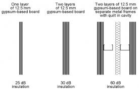 sound insulation for walls. F1 5a.png. Sound Insulation By Layers For Walls N
