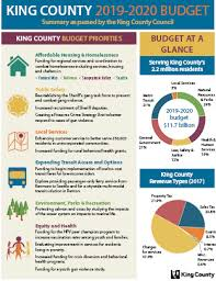 Budgeting Tools 2020 2019 2020 Budget King County
