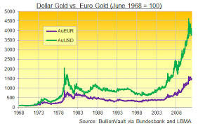 Gold Euro Chart Golds Mistaken Euro Identity Gold News