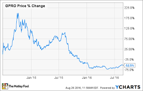 Gopro Organizational Chart 3 Signs Gopro Inc Needs New Management The Motley Fool