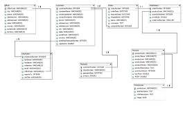 Bank Database Design Tables Documentation