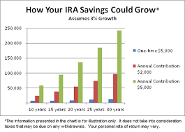 The Short And Sweet Ira Guide