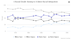 Civil Rights Leaders Chart Public Opinion On Civil Rights Reflections On The Civil