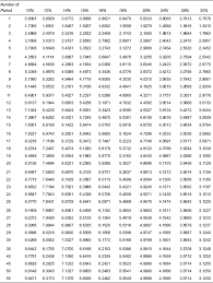 table 3 future value of re 1 at the end of n periods
