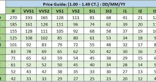Diamond Price Chart Over Time Get Diamond Prices Calculator Online At Howcashfordiamonds