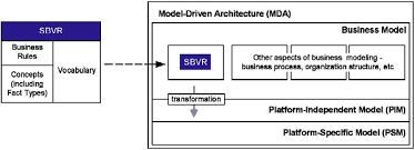 Mda Organization Chart Mdt Sbvr Eclipsepedia