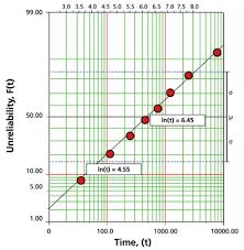 The Lognormal Distribution Reliawiki