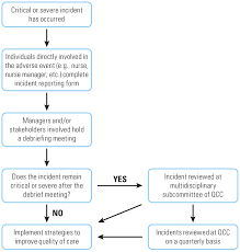 Uhns Irs Flow Chart For Severe And Critical Cdi Events