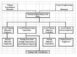Mto Organization Chart Piping Designers Com Blog 1c Thoughts On Job Descriptions
