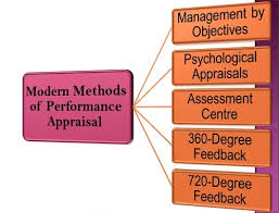 360 Evaluation Adorable What Are The Modern Methods Of Performance Appraisal Business Jargons