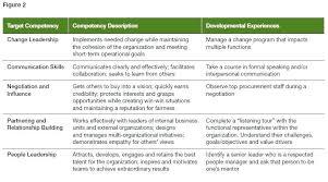 Succession Development Plan Template Career Development Plan
