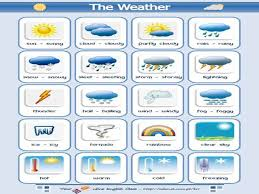 trinity portfolio task a descriptive essay about the weather  explore the following resources that will help you write about the weather and some of their effects