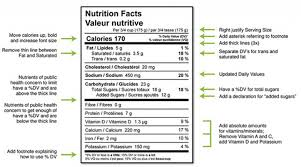 health canada recently announced proposed new changes to the nutrition facts table