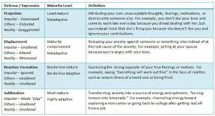 Freud Defense Mechanisms Chart Surprisingly Vaillant And